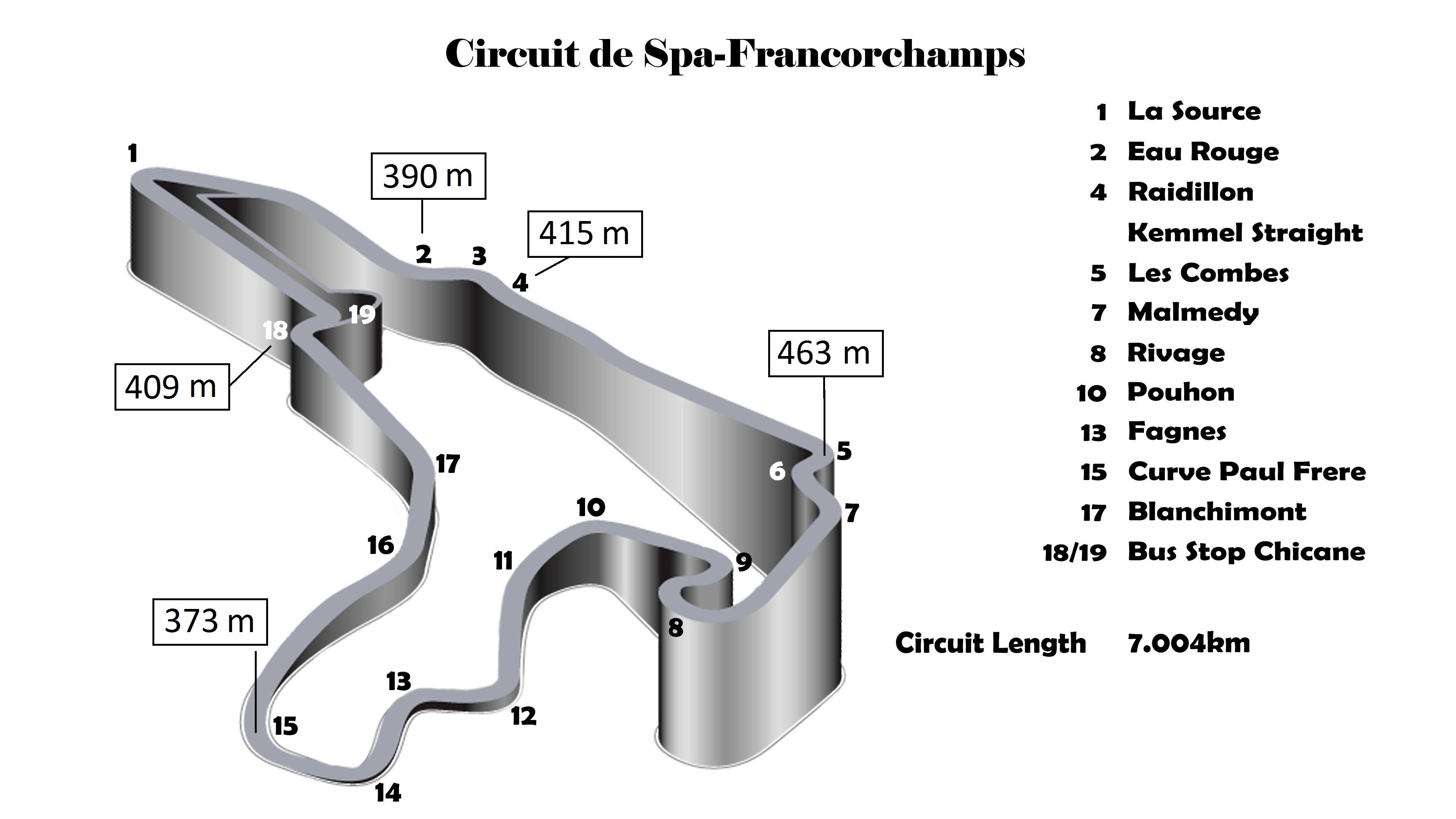 Circuito Spa : Il circuito più bello del mondo debriefing il blog di giorgio ferro